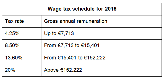 Table with Wage tax schedule for 2016