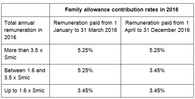 Table with family allowance comntributions for 2016